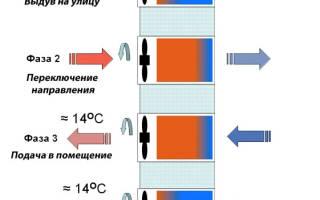 Приточно вытяжная вентиляция в частном доме рекуператор