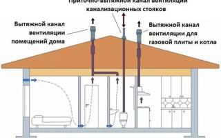 Вытяжные трубы для вентиляции на крышу