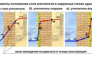 Как утеплить бетонную стену снаружи?