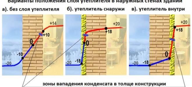 Как утеплить бетонную стену в квартире изнутри?