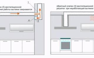 Принудительная вентиляция на кухне в квартире