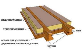 Как утеплить потолок бани на чердаке?