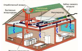 Система вентиляции в частном двухэтажном доме